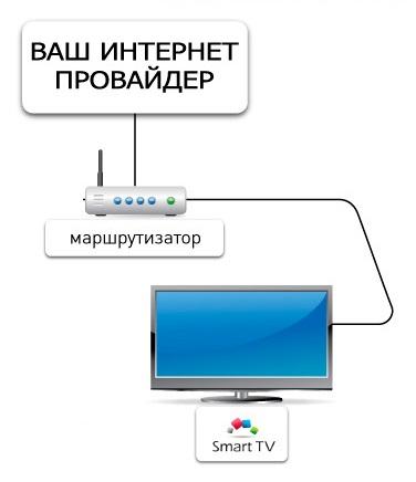 Картинка с компьютера на телевизор через роутер, танечку